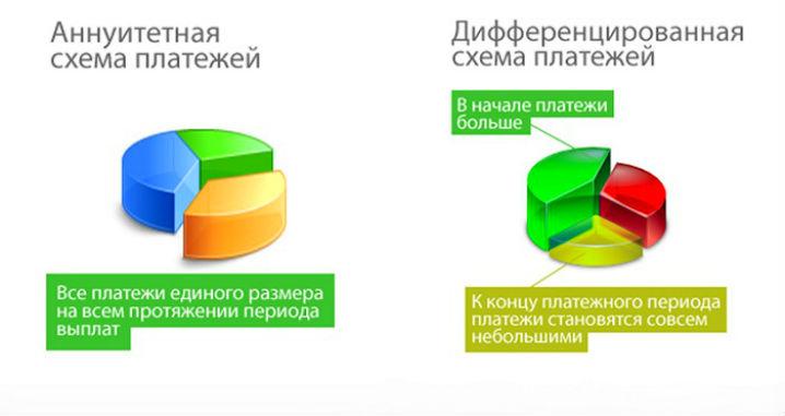 дифференцированный кредит