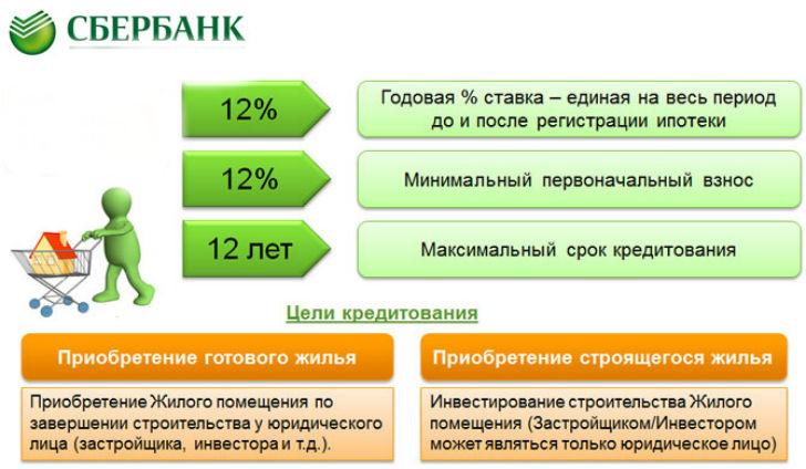 Рассчитать кредит молодая семья в сбербанке