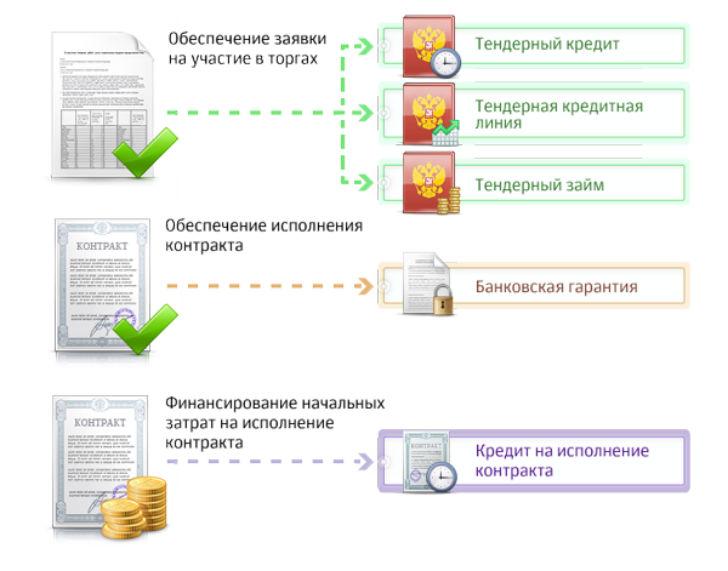 Взять в займ 50000 рублей
