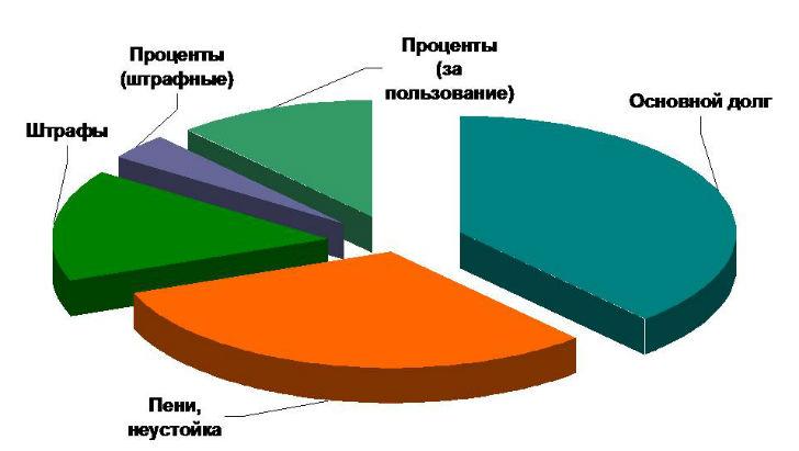 требования кредиторов к банку