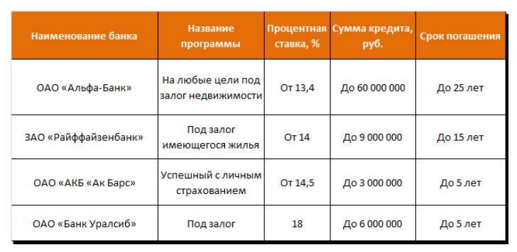 kredit-pod-zalog-doli-banki