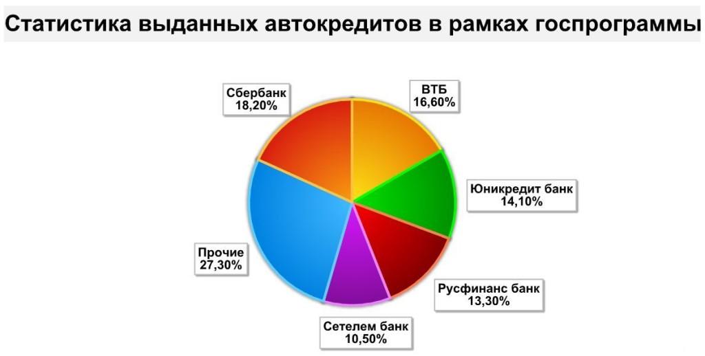 Льготное автокредитование, статистика банков