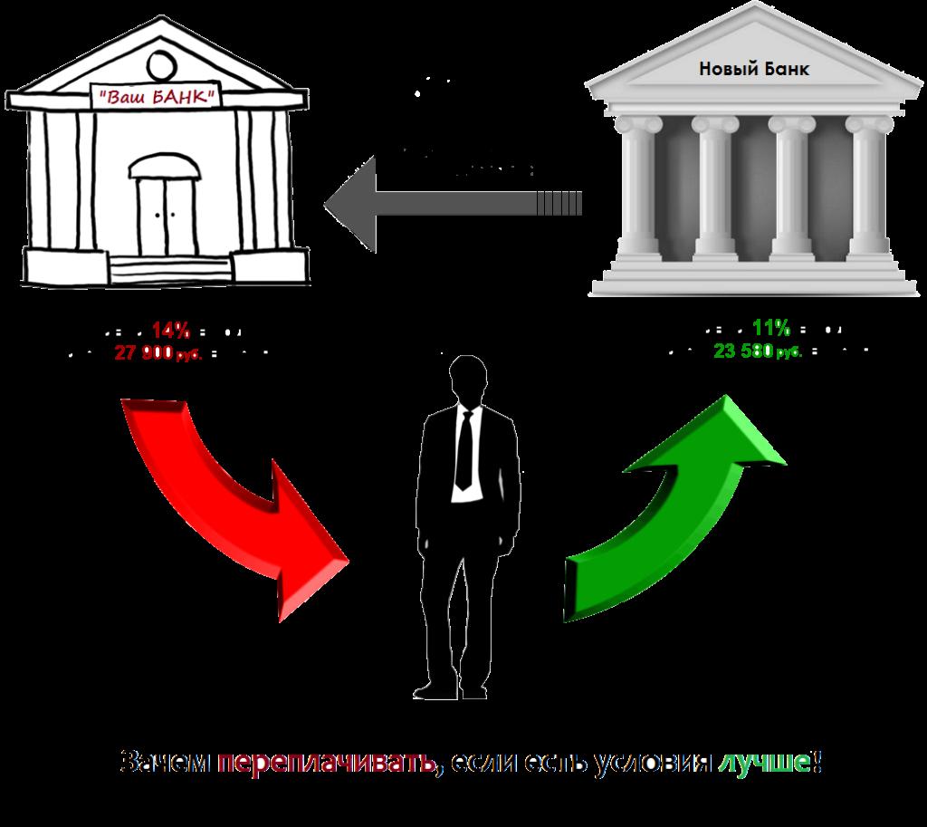 Процесс рефинансирования ипотечного кредита