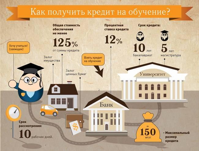 Студенческий кредит на обучение