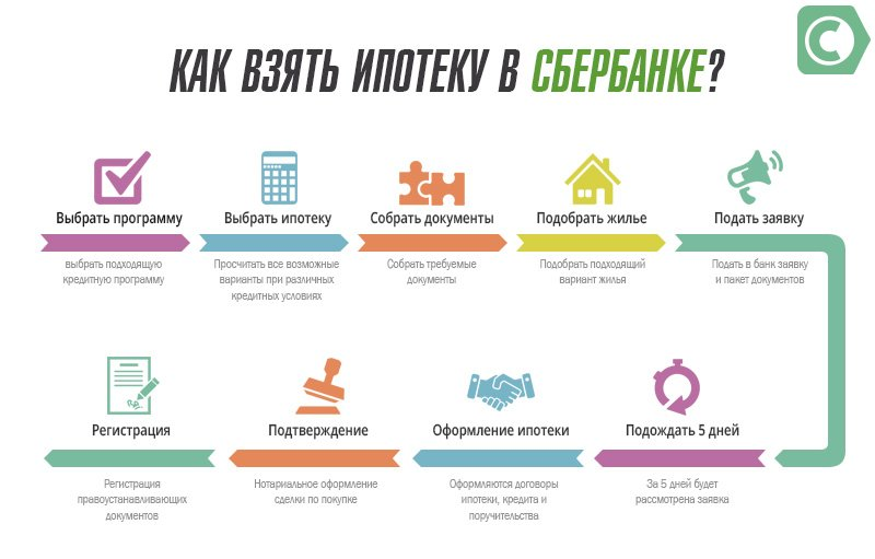 Как взять ипотеку в Сбербанке на новых условиях