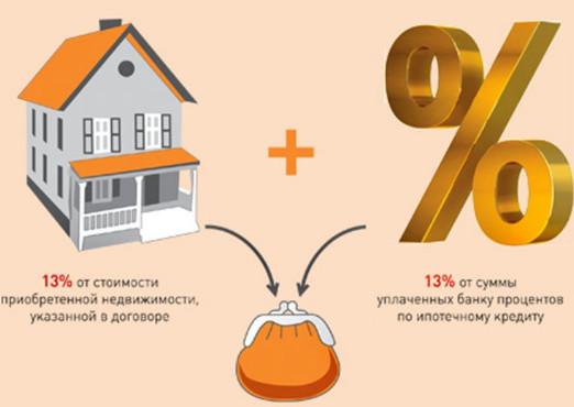 Оформляем налоговый вычет по ипотеке