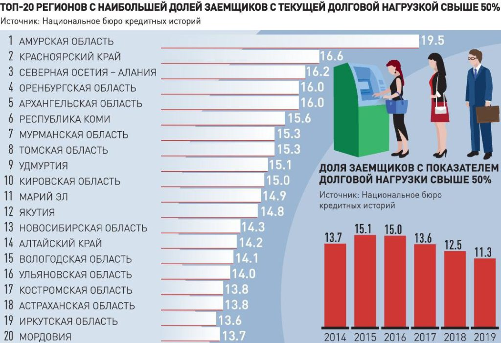 Какова долговая нагрузка заемщика по регионам